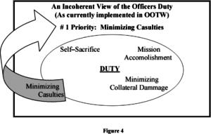 pacem-2-2000-snidet-et-al-army-professionalism-fig-4
