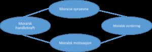 rests-moralske-model