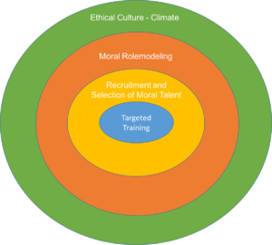 the-challenge-of-acquiring-moral-leaders-fig-1